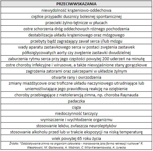 Tabela przeciwskazan do morsowania